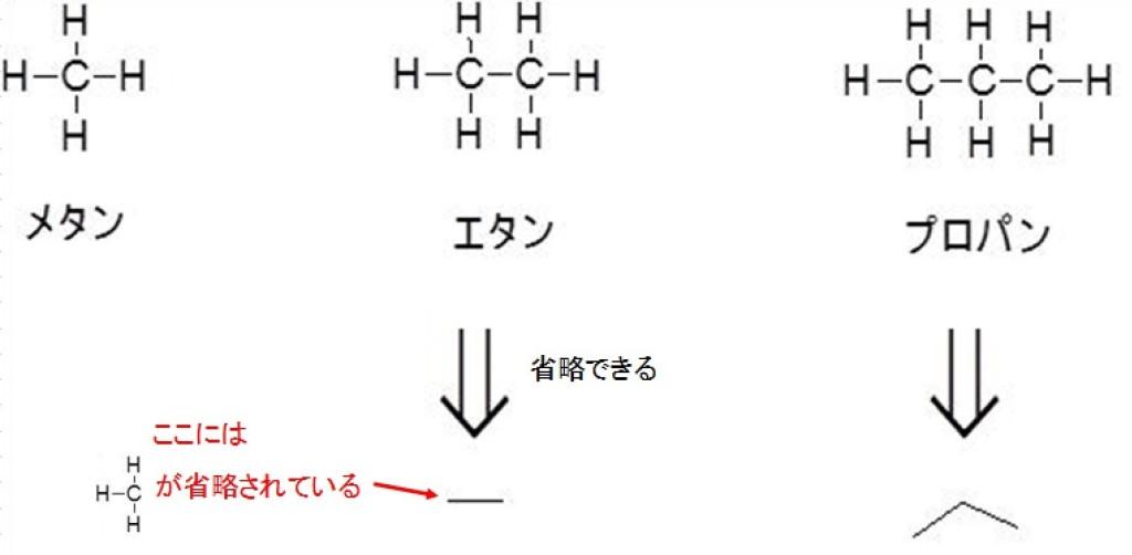 アルカンの化学式