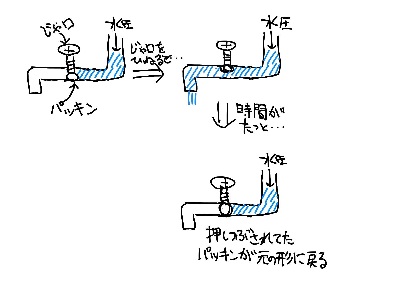 ジムロートの水が止まる仕組み