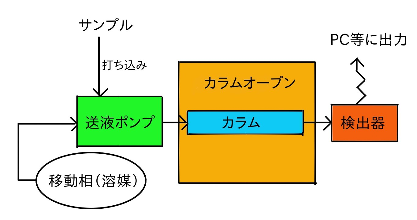 HPLC模式図